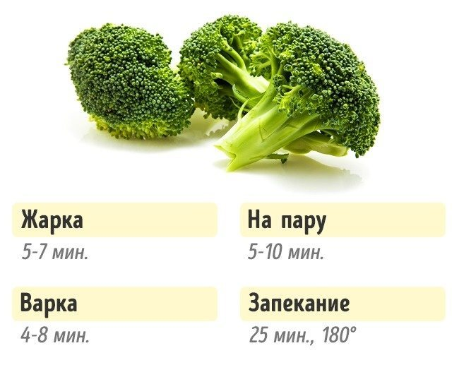 Как правильно готовить овощи для сохранения вкуса и пользы: подборка полезной инфографики