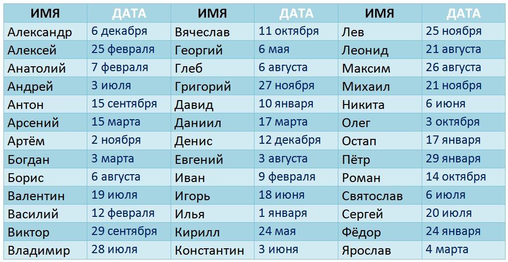 Таблица со всеми женскими и мужскими именами: когда нужно отмечать ваш День Ангела