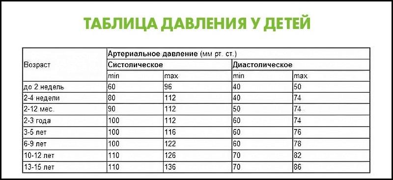 Проследите, чтобы не было поздно: показатели нормального кровяного давления для разного возраста